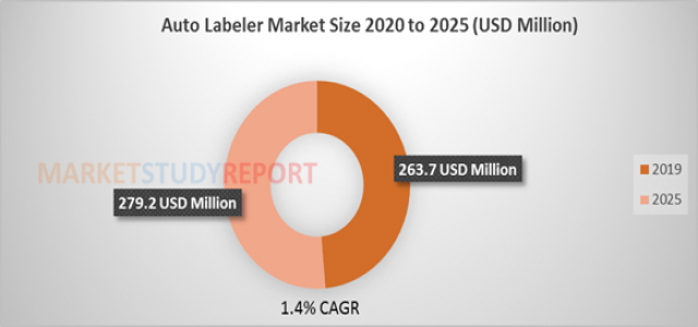 Auto Labeler (Print & Apply System) Market Size | Global Industry Analysis, Segments, Top Key Players, Drivers and Trends to 2025