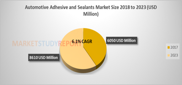 Automotive Adhesive and Sealants Market Size, Historical Growth, Analysis, Opportunities and Forecast To 2023