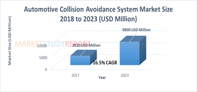 Automotive Collision Avoidance System Market by Size, Growth, Opportunity and Forecast to 2023