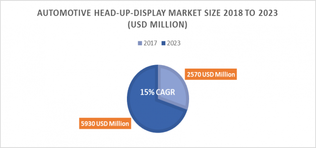 Automotive Head-Up-Display Market Size to accrue $ 5930 million by 2023