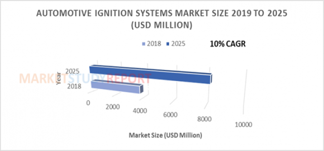 At 10% CAGR, Automotive Ignition Systems Market Size, Growth Forecast is Projected to be Around US $8210 million by 2025