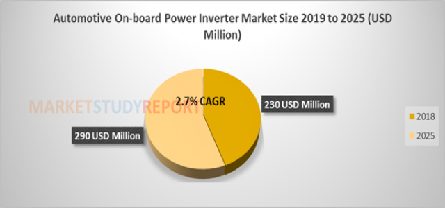 At 2.7% CAGR, Automotive On-board Power Inverter Market Size will reach 290 million USD by 2025