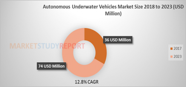 Autonomous Underwater Vehicles Market Size Estimated to Flourish at USD 74 million by 2023