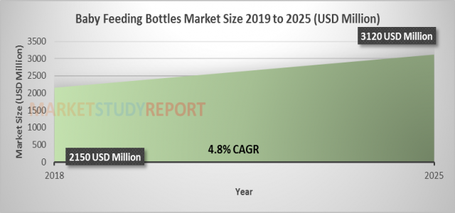 4.8%+ growth for Baby Feeding Bottles Market Size, Share raising to USD 3120 billion by 2025