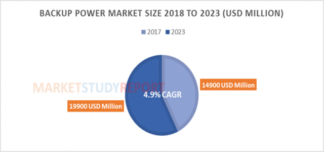 Backup Power Market Size to Cross $ 19900 million by 2023