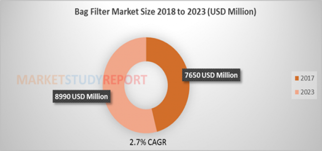 Bag Filter Market Size to Surpass US$ 8990 million by 2023