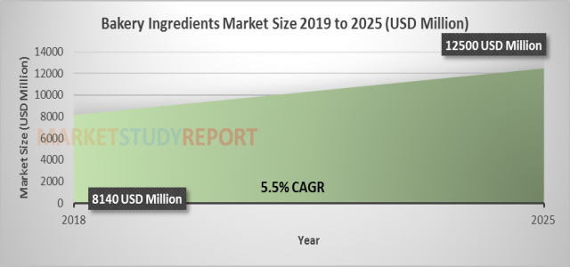 At 5.5% CAGR, Bakery Ingredients Market Size, Research, Growth Forecast to surpass USD 12500 million by 2025