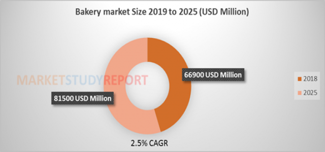Bakery Market to surpass USD 7271.1 Mn by 2026