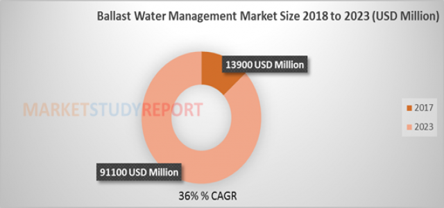 Ballast Water Management Market | Global Industry Analysis, Segments, Top Key Players, Drivers and Trends to 2023
