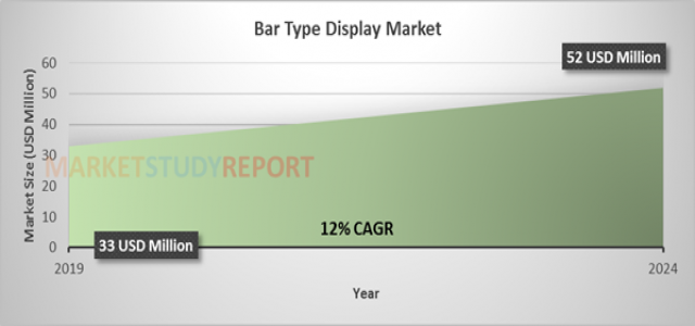 At 12% CAGR, Bar Type Display Market Size is Expected to Exhibit 52 million USD by 2024
