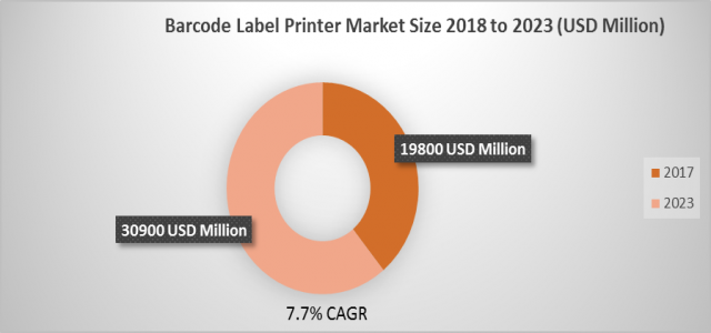 Barcode Label Printer Market Size to Cross $ 30900 million by 2023