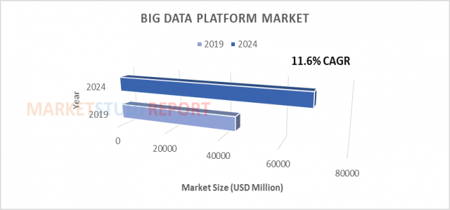 At 11.6% CAGR, Big Data Platform Market Size is Expected to Exhibit 69540 million USD by 2024