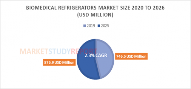 Biomedical Refrigerators Market to amass $ 876.9 Mn by 2026