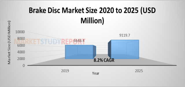 8%+ growth for Brake Disc Market Size is Expected to Exhibit US$ 9119.7 million by 2025