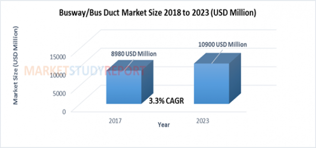 Busway/Bus Duct Market Size raising to USD 10900 million by 2023