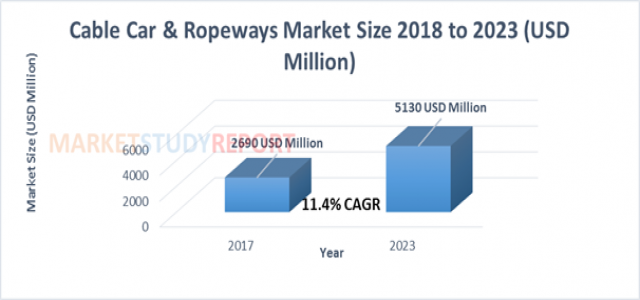 Cable Car & Ropeways Market by Size, Growth, Opportunity and Forecast to 2023