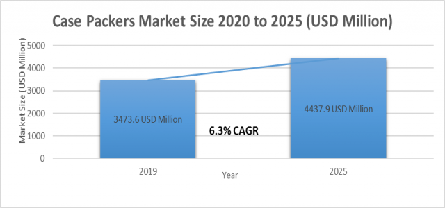At 6.3% CAGR, Case Packers Market Size is Projected to be Around US$ 4437.9 million by 2025