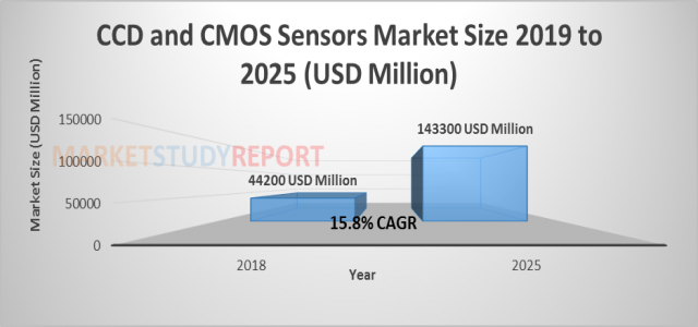 At 15.8% CAGR, CCD and CMOS Sensors Market Size to Cross $ 143300 million By 2025