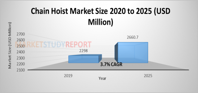 At 3.7% CAGR, Chain Hoist Market Size, Share Set to Register 2660.7 million USD by 2025