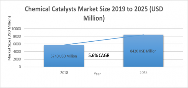 At 5.6% CAGR, Chemical Catalysts Market Size, Growth Forecast Poised to Touch USD 8420 Million by 2025