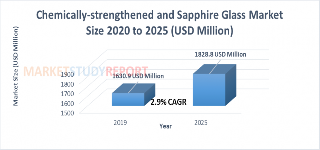 2.9 %+ growth for Chemically-strengthened and Sapphire Glass Market Size raising to USD 1828.8 million by 2025