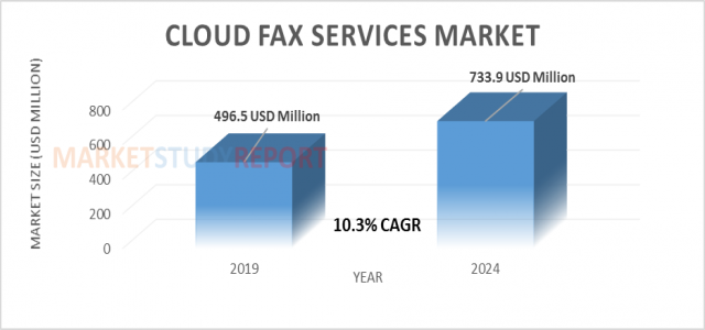 At 10.3% CAGR, Cloud Fax Services market Size will reach 733.9 million USD by 2024