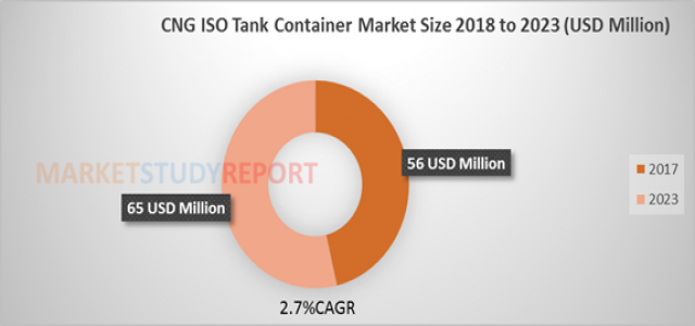 CNG ISO Tank Container Market Size, Trends, Companies, Driver, Segmentation, Forecast to 2023