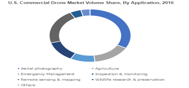 Commercial Drone Market to reach USD 17 billion by 2024