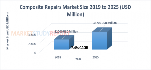 At 7.4% CAGR, Composite Repairs Market Size is Expected to Exhibit 38700 million USD by 2025