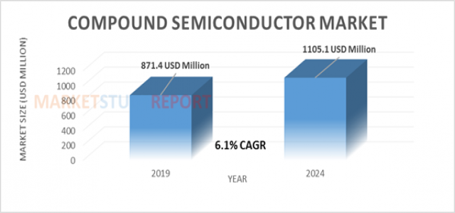 At 6.1% CAGR, Compound Semiconductor Market Size will reach 1105.1 million USD by 2024