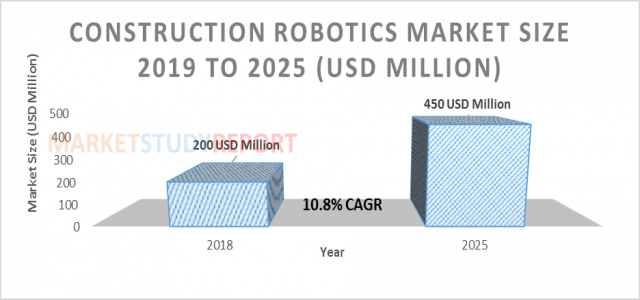 10.8%+ growth for Construction Robotics Market Size raising to USD 450 million by 2025