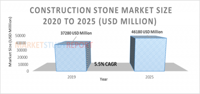 5.5%+ growth for Construction Stone Market Size to reach 46180 million USD by 2025