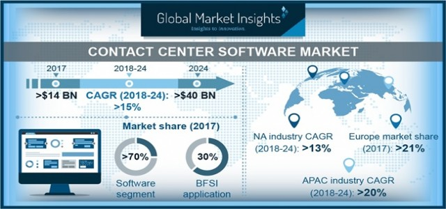 Contact Center Software Market to grow at 15% CAGR to 2024| By Key Players: IBM, Mitel, NEC, Nice, Nixxis, Oracle