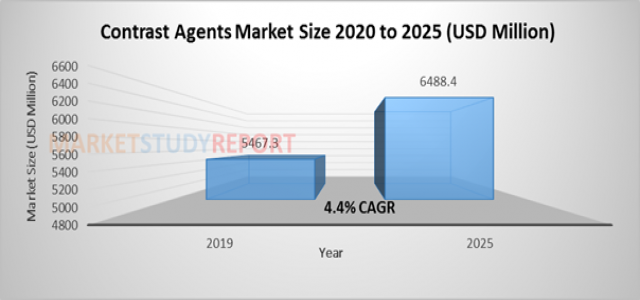 At 4.4% CAGR, Contrast Agents Market Size is Expected to Exhibit US$ 6488.4 million by 2025
