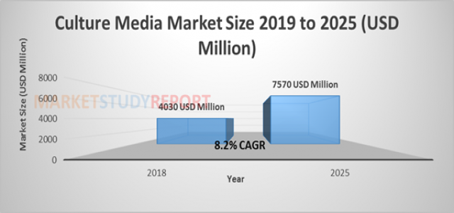 Culture Media Market Size 2019-2025 | Propelled Exploration & Production Activities to Drive the World Market