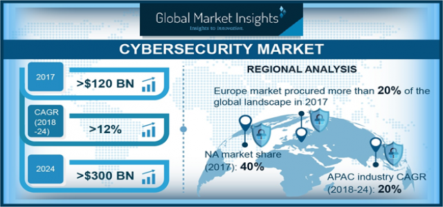 Cybersecurity Market to see 12% growth to hit US$300 Billion by 2024