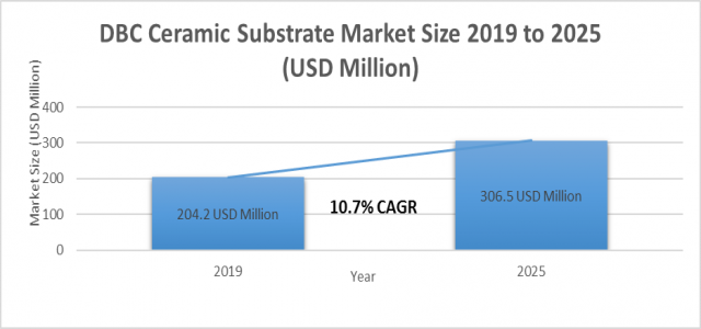 At 10.7 % CAGR, DBC Ceramic Substrate Market Size Set to Register 306.5 million USD by 2025