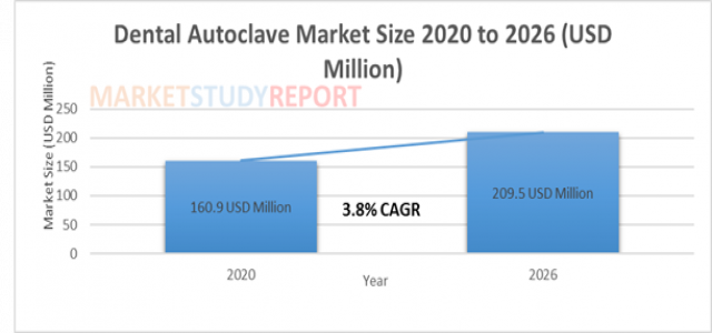 Dental Autoclave Market Size Worth USD 209.5 Million by 2026 | CAGR: 3.8 %