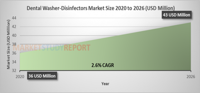 Dental Washer-Disinfectors Market Size Soaring at 2.6 % CAGR to Reach 43 million USD by 2026
