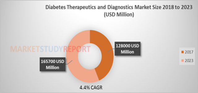 Diabetes Therapeutics and Diagnostics Market Size is Determined to cross a value of $ 165700 million by 2023