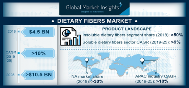 Dietary Fibers Market foreseen to witness over 10% CAGR up to 2025