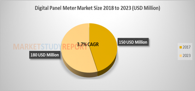 Digital Panel Meter Market Size Growing at 3.7% CAGR to Cross USD 180 million By 2023