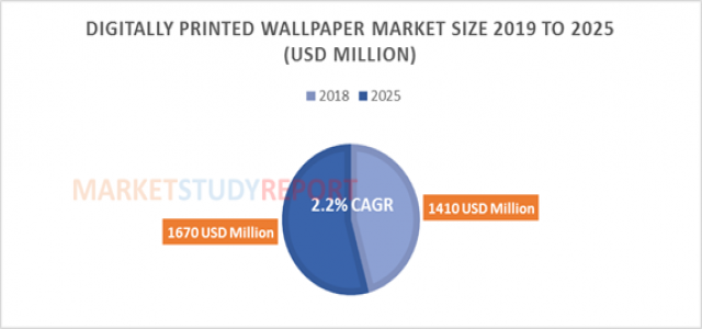 At 2.2% CAGR, Digitally Printed Wallpaper Market Size, Growth Forecast is Projected to be Around US $1670 million by 2025