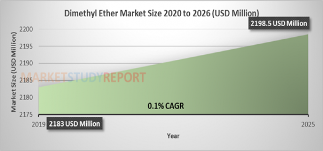 Dimethyl Ether Market Size is Determined to cross a value of $ 2198.5 million by 2026