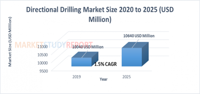Directional Drilling Market Size Worth USD 10640 Million by 2025 | CAGR: 1.5 %