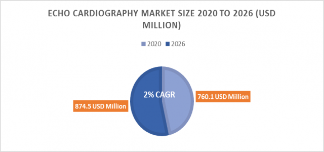 ECHO Cardiography Market Size Soaring at 2.0 % CAGR to Reach 874.5 million USD by 2026