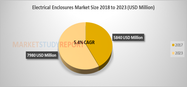Electrical Enclosures Market Size to surge at 5.4% CAGR and Hit 7980 million by 2023