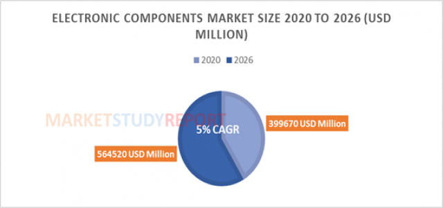At 5.0 % CAGR, Electronic Components Market Size Poised to Touch US$ 564520 Mn by 2026