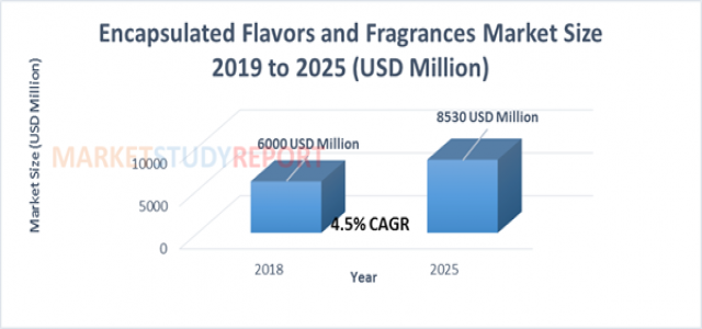 At 4.5% CAGR, Encapsulated Flavors and Fragrances Market Size to Cross $ 8530 million By 2025