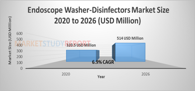 At 6.9 % CAGR, Endoscope Washer-Disinfectors Market Size Poised to Touch US$ 514 Mn by 2026